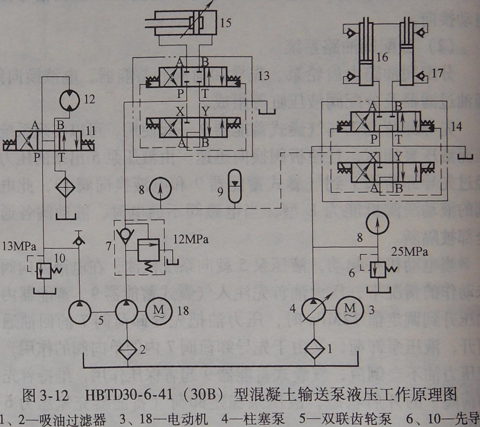 部分混凝土输送泵液压系统工作原理一